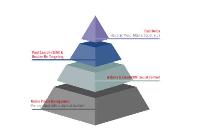 digital marketing pyramid